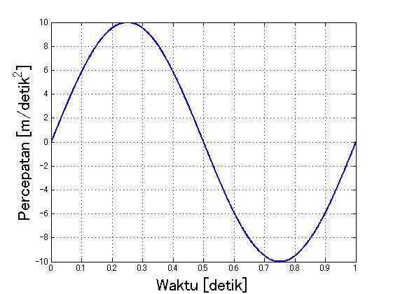 Simulasi Data Accelerometer | E-Sirkuits